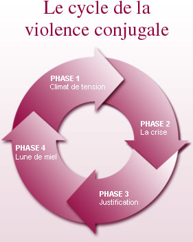 violence familiale que faire